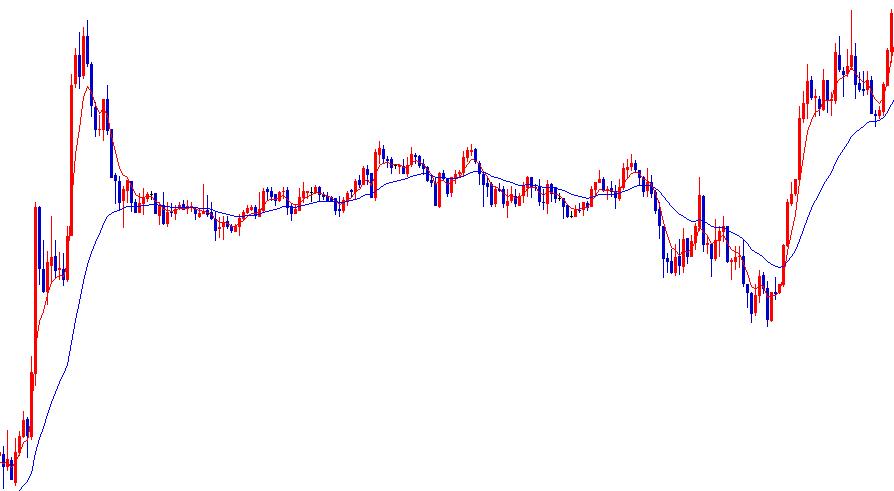 レンジ相場における移動平均線のゴールデンクロスとデッドクロス