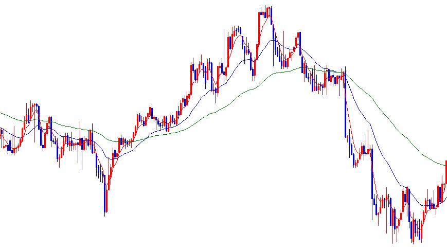 短期移動平均線と中期移動平均線と長期移動平均線