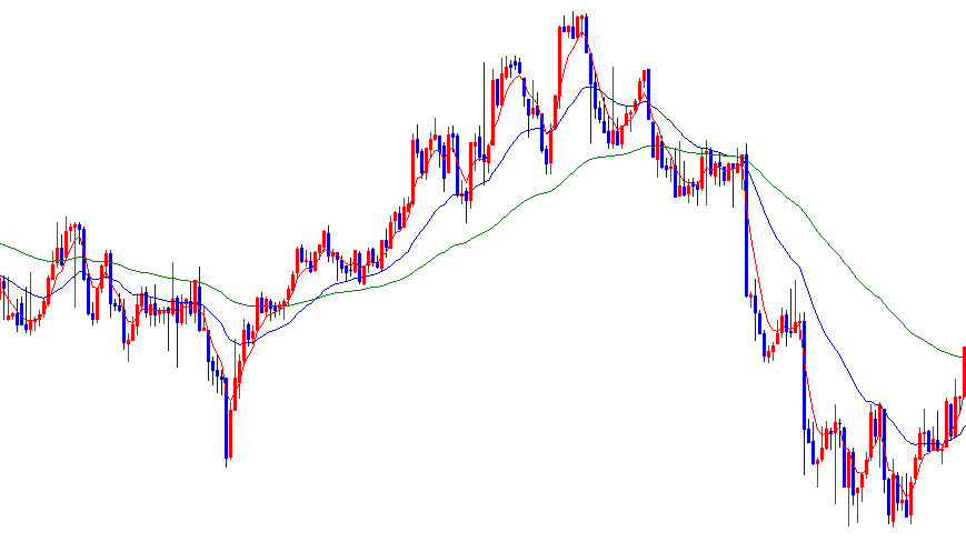 移動平均線のパーフェクトオーダー